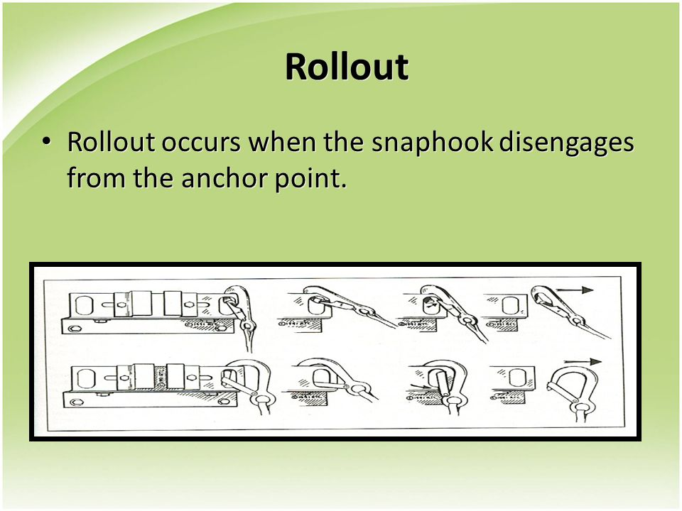 Rollout Rollout occurs when the snaphook disengages from the anchor point.