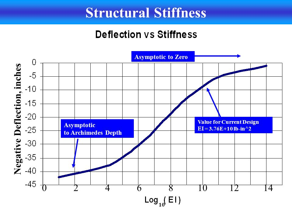 Structural Stiffness Negative Deflection, inches 0 2 4 6 8 10 12 14