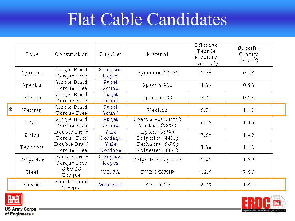 Flat Cable Candidates *