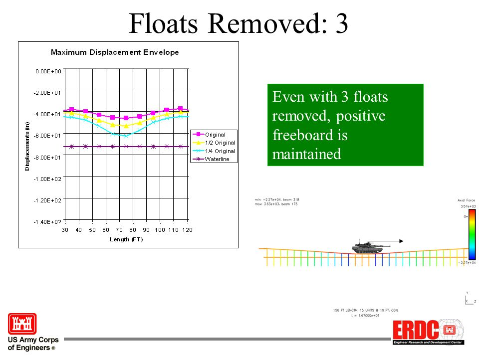 Floats Removed: 3 Even with 3 floats removed, positive freeboard is maintained