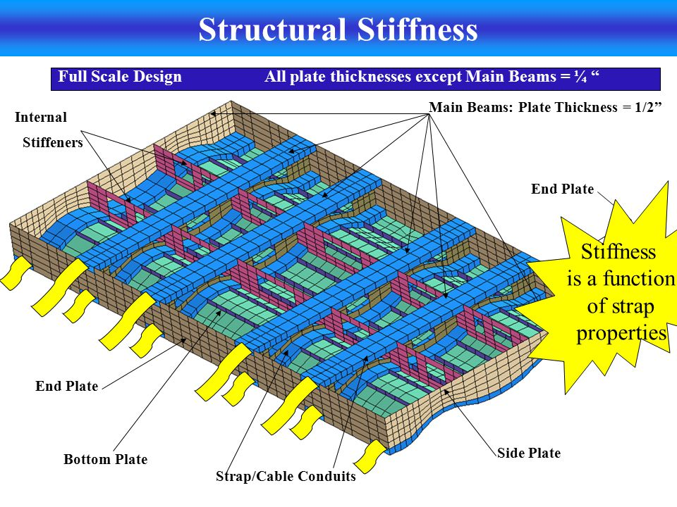 Structural Stiffness Stiffness is a function of strap properties