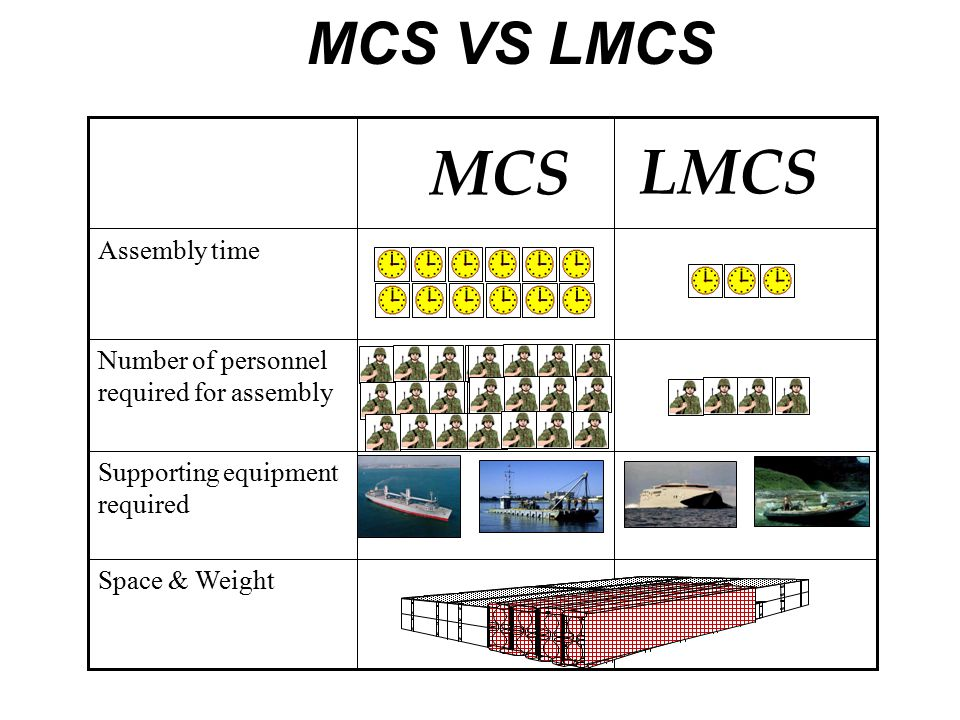 MCS LMCS MCS VS LMCS Assembly time