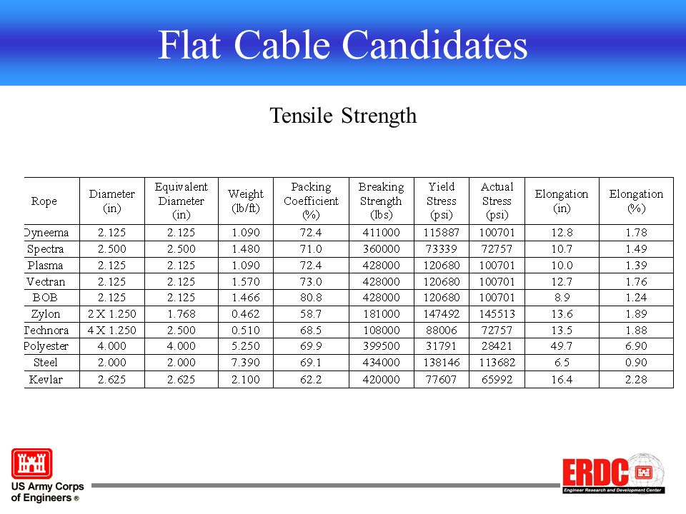 Flat Cable Candidates Tensile Strength