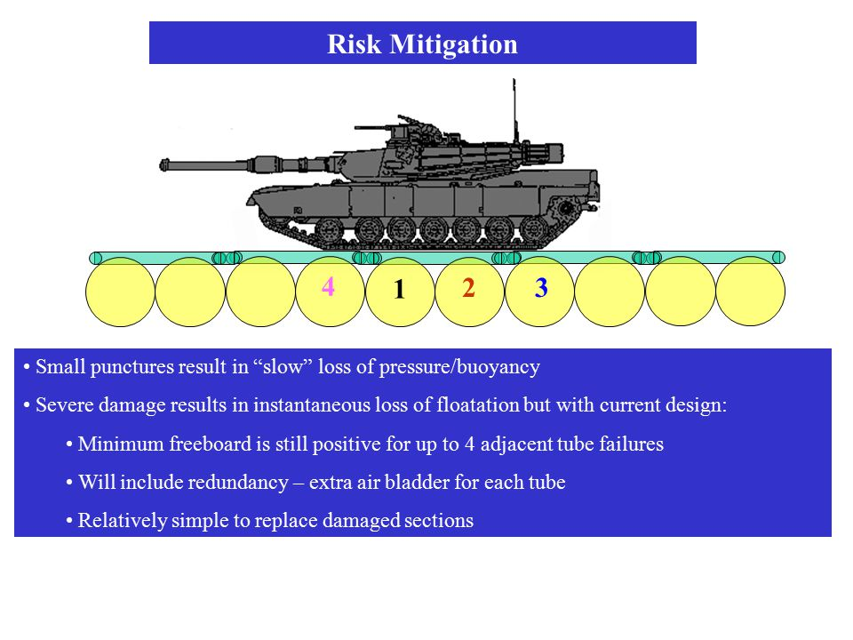 Risk Mitigation 1. 2. 3. 4. Small punctures result in slow loss of pressure/buoyancy.