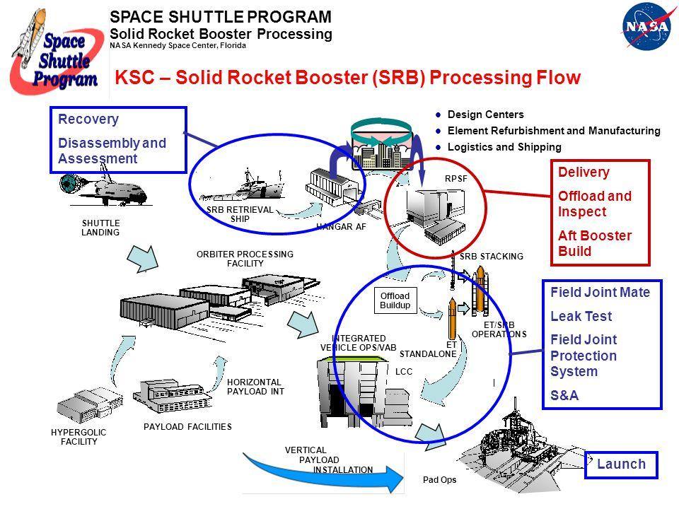 KSC – Solid Rocket Booster (SRB) Processing Flow