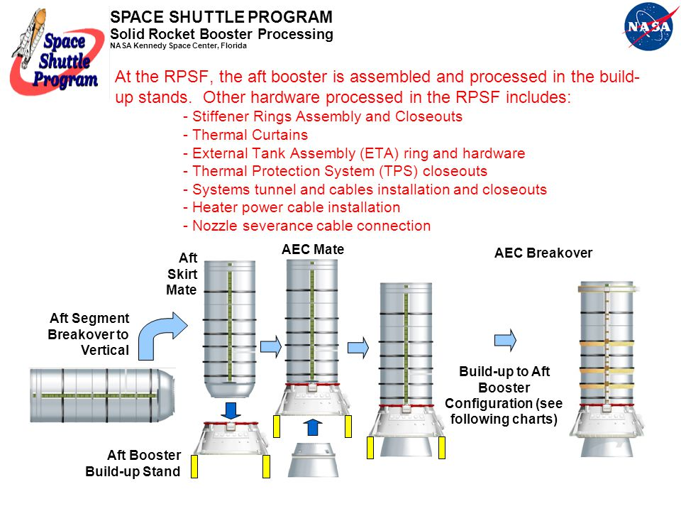 Build-up to Aft Booster Configuration (see following charts)