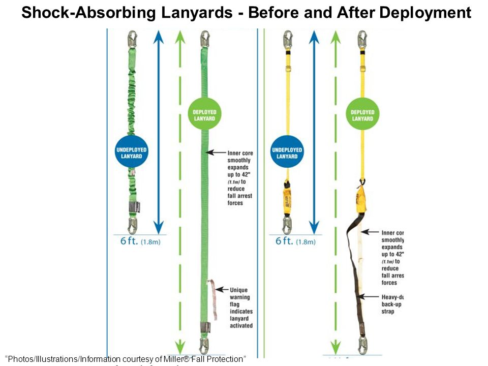 Shock-Absorbing Lanyards - Before and After Deployment