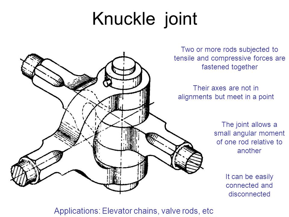 Knuckle joint Applications: Elevator chains, valve rods, etc