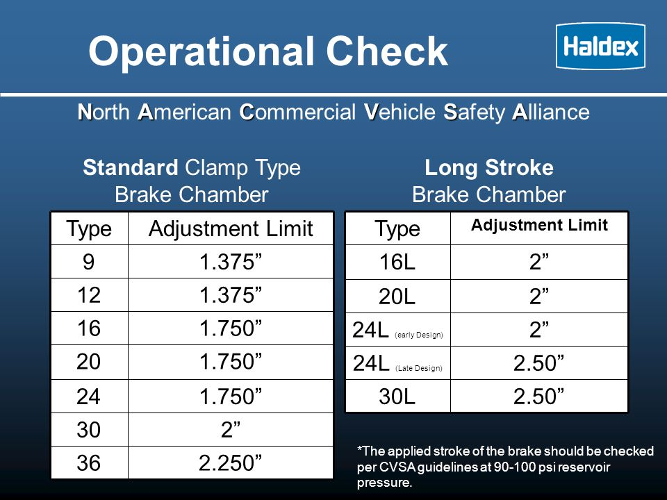 Operational Check North American Commercial Vehicle Safety Alliance