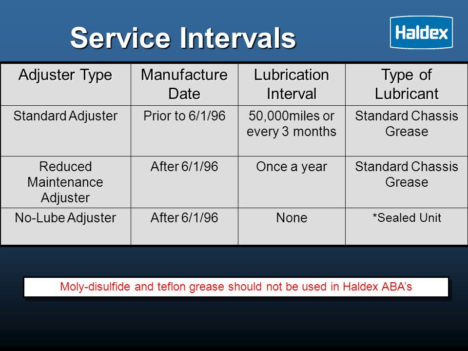 Service Intervals Type of Lubricant Lubrication Interval