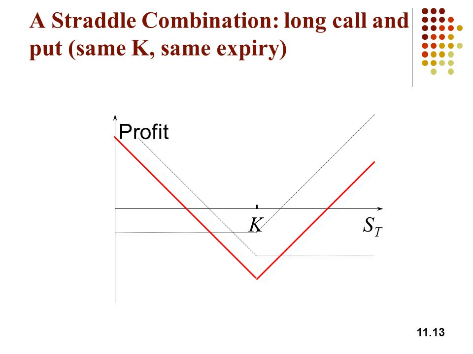 A Straddle Combination: long call and put (same K, same expiry)