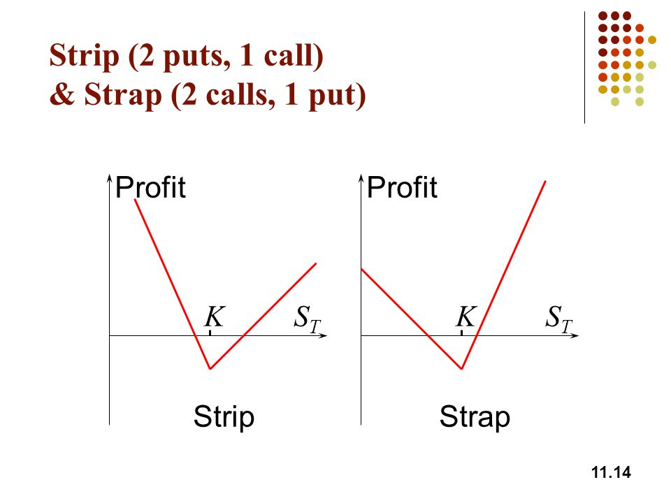 Strip (2 puts, 1 call) & Strap (2 calls, 1 put)