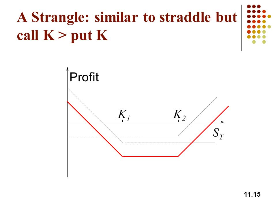 A Strangle: similar to straddle but call K > put K