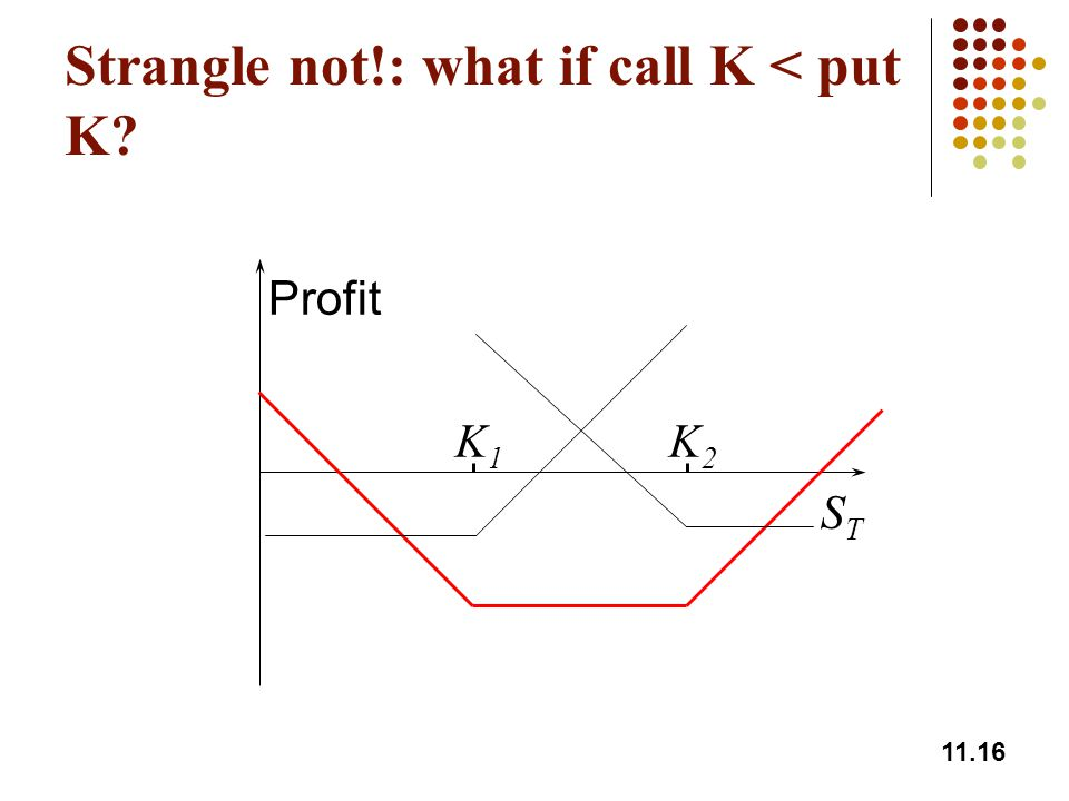 Strangle not!: what if call K < put K