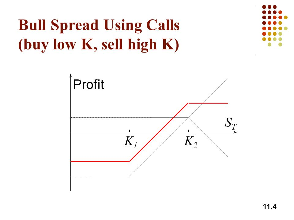 Bull Spread Using Calls (buy low K, sell high K)