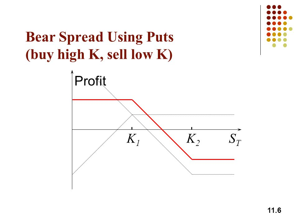 Bear Spread Using Puts (buy high K, sell low K)