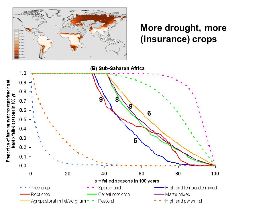 More drought, more (insurance) crops