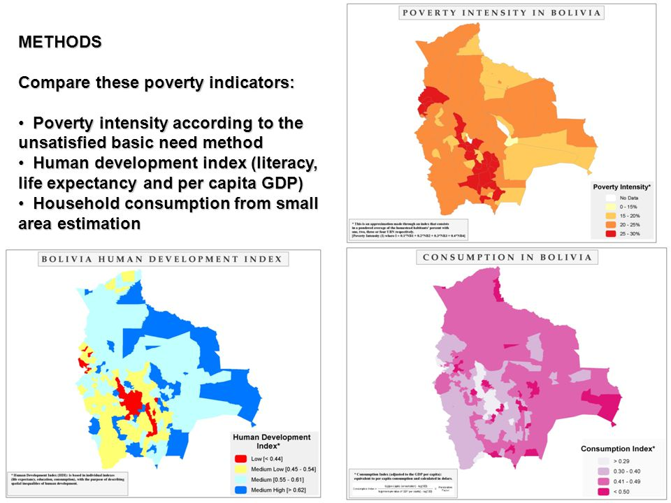 METHODS Compare these poverty indicators: Poverty intensity according to the unsatisfied basic need method.