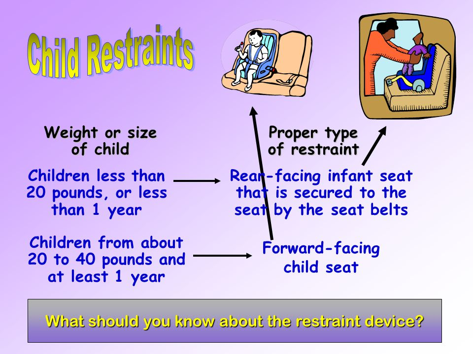 Child Restraints Weight or size of child Proper type of restraint