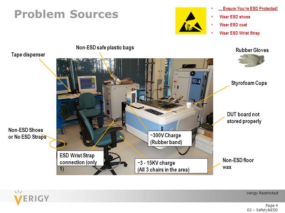 Problem Sources Non-ESD safe plastic bags Rubber Gloves Tape dispenser
