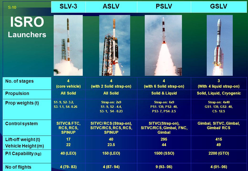 ISRO Launchers SLV-3 ASLV PSLV GSLV No. of stages Propulsion