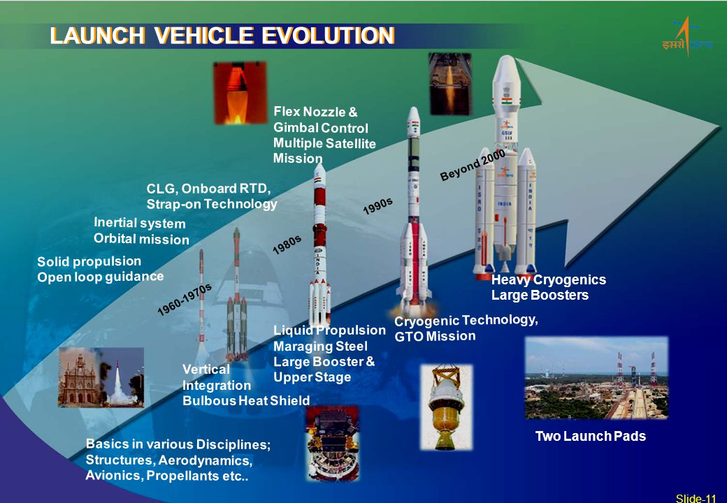 LAUNCH VEHICLE EVOLUTION