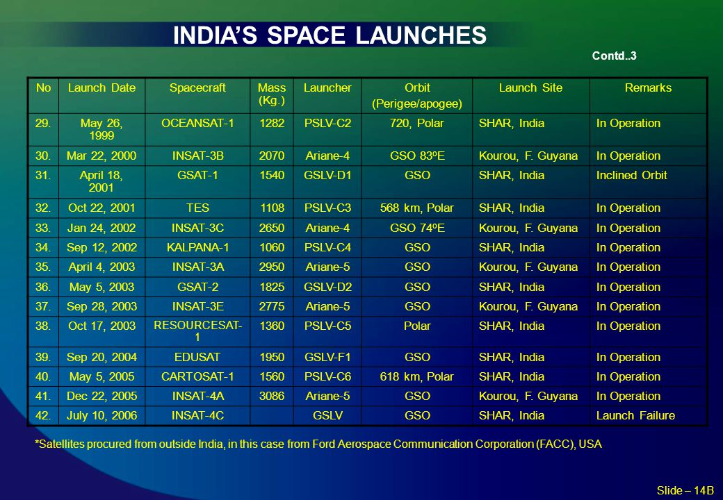 INDIA'S SPACE LAUNCHES