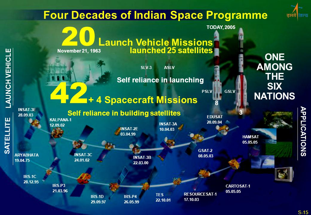 Four Decades of Indian Space Programme