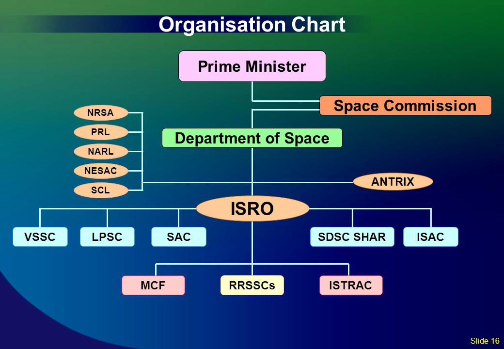 Organisation Chart ISRO Prime Minister Space Commission