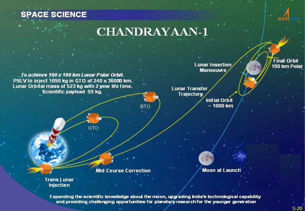 CHANDRAYAAN-1 SPACE SCIENCE ASTROSAT Final Orbit 100 km Polar