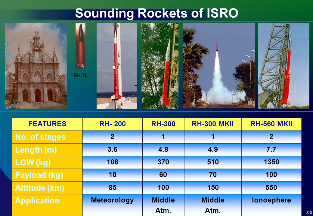 Sounding Rockets of ISRO