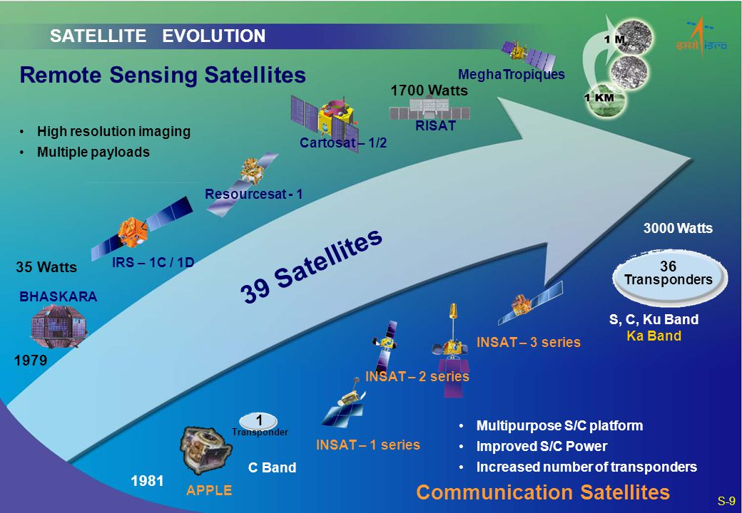 39 Satellites Remote Sensing Satellites Communication Satellites