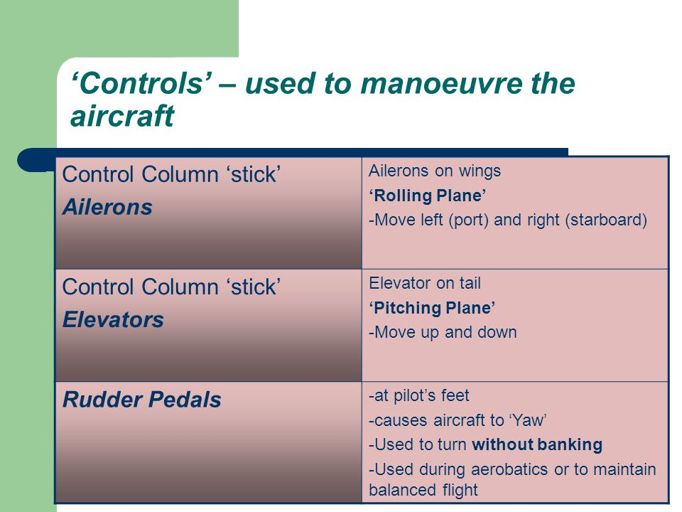 'Controls' – used to manoeuvre the aircraft