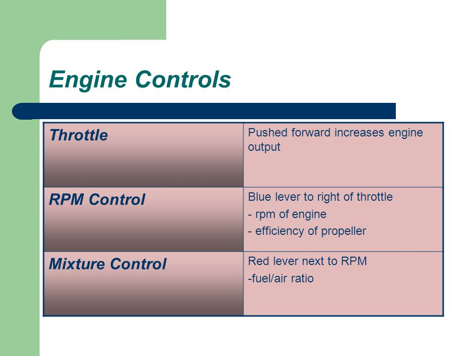 Engine Controls Throttle RPM Control Mixture Control