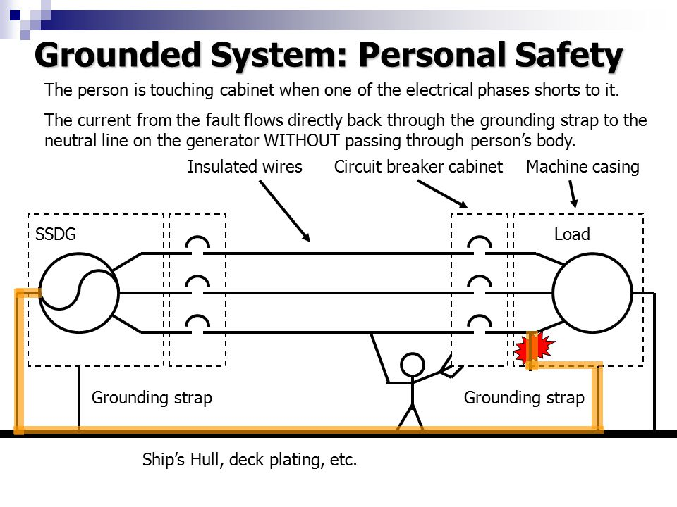 Grounded System: Personal Safety