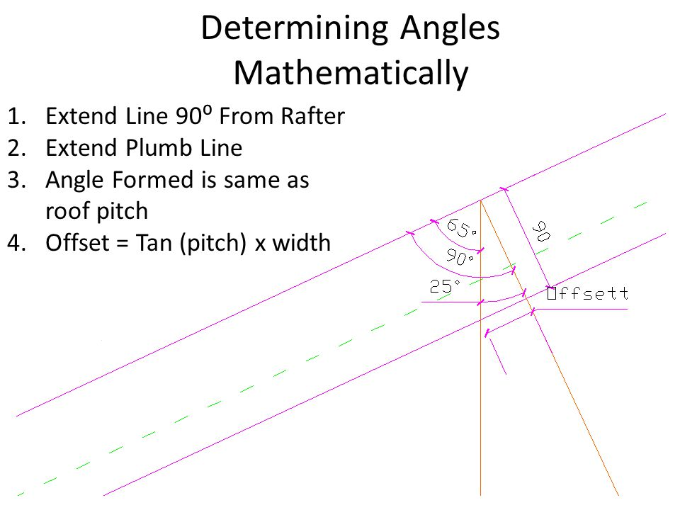 Determining Angles Mathematically
