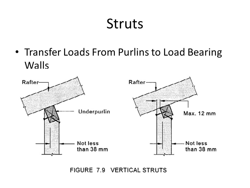Struts Transfer Loads From Purlins to Load Bearing Walls