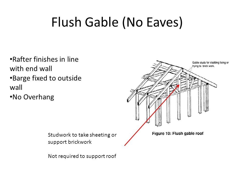 Flush Gable (No Eaves) Rafter finishes in line with end wall