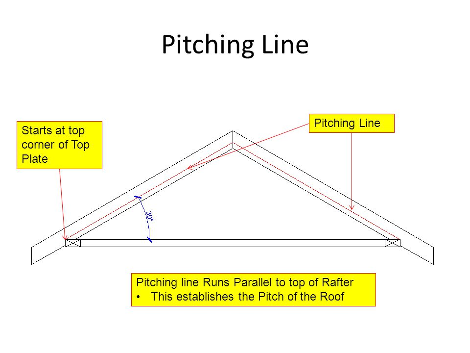 Pitching Line Pitching Line Starts at top corner of Top Plate