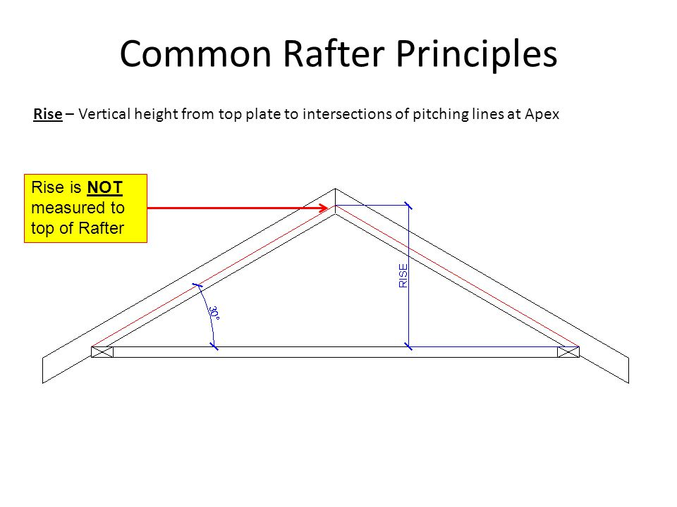 Common Rafter Principles