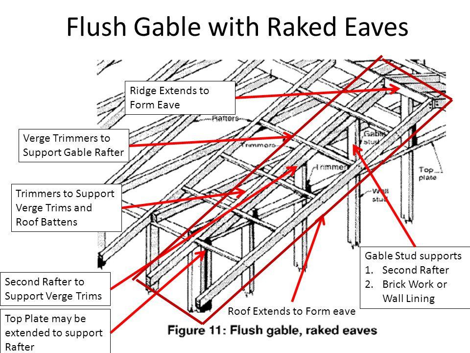 Flush Gable with Raked Eaves