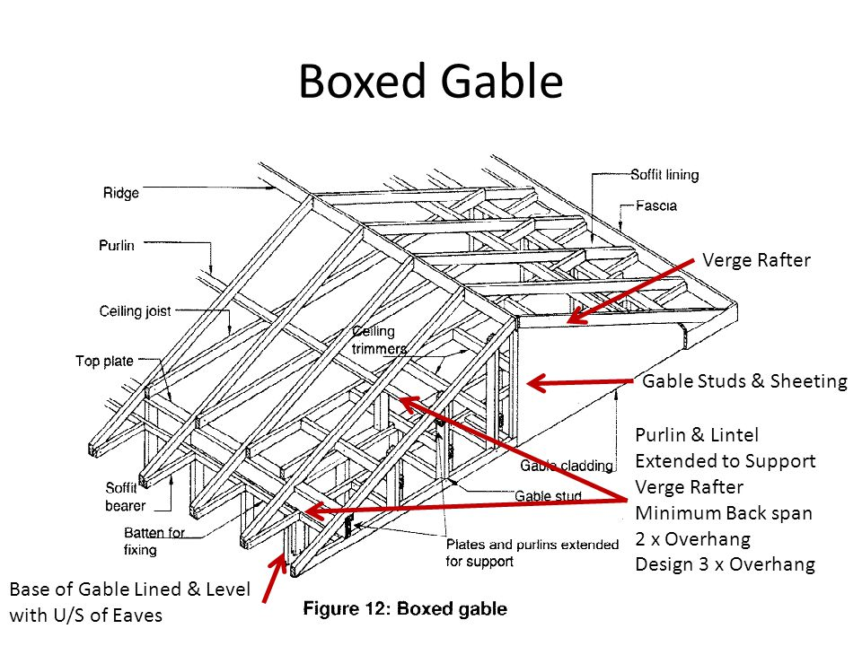 Boxed Gable Verge Rafter Gable Studs & Sheeting