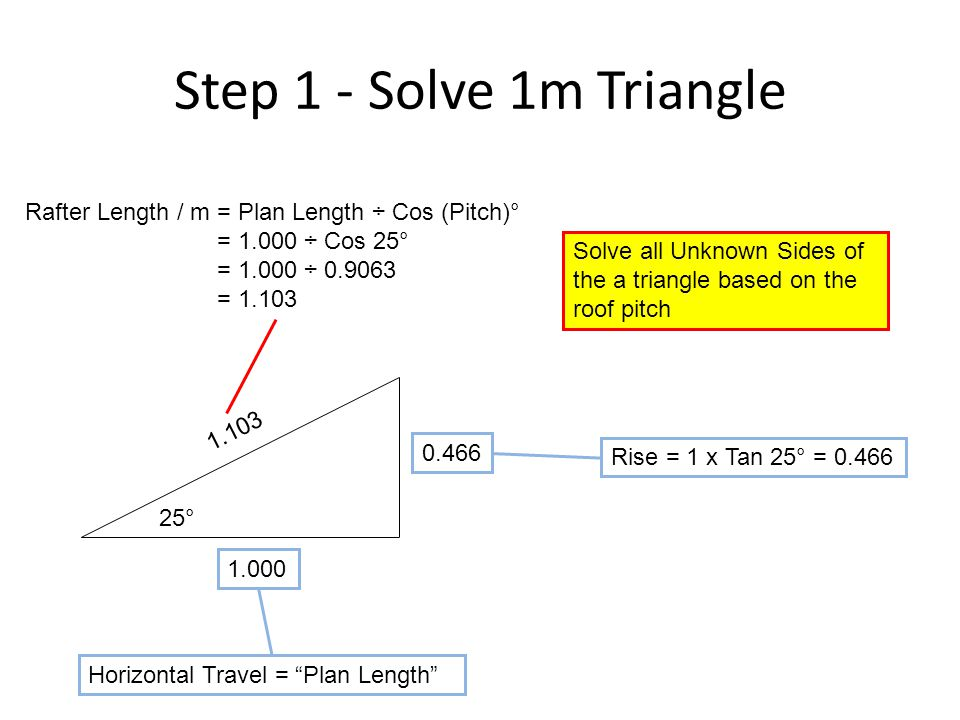 Step 1 - Solve 1m Triangle Rafter Length / m = Plan Length ÷ Cos (Pitch)° = 1.000 ÷ Cos 25° = 1.000 ÷ 0.9063.