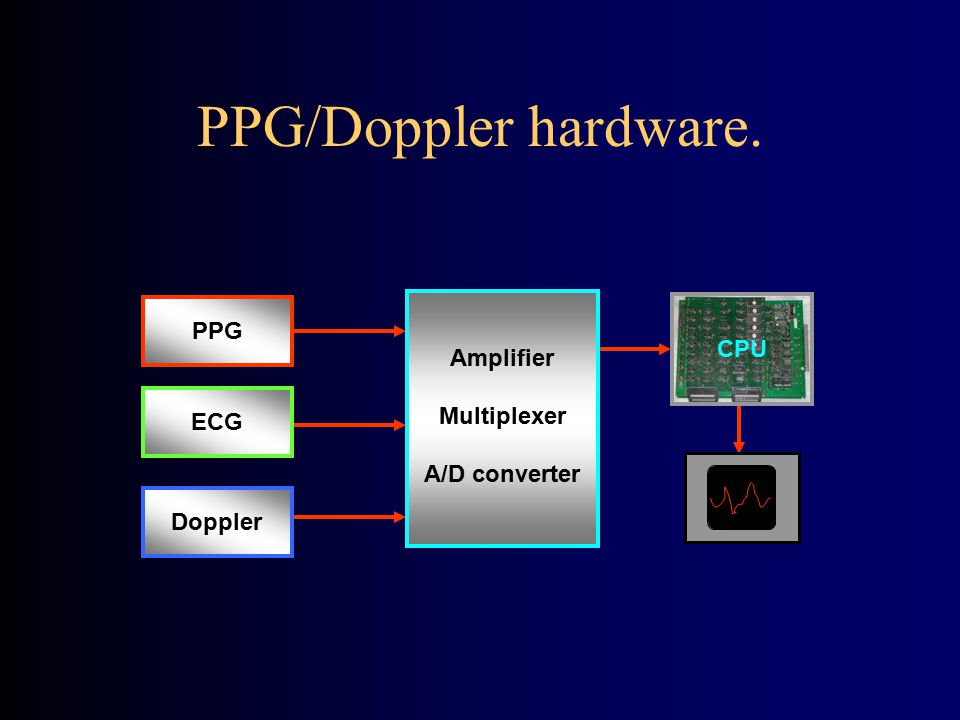 PPG/Doppler hardware. PPG CPU Amplifier Multiplexer A/D converter ECG