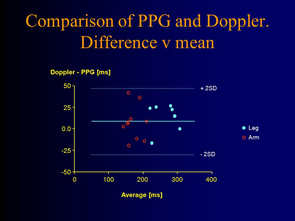 Comparison of PPG and Doppler. Difference v mean