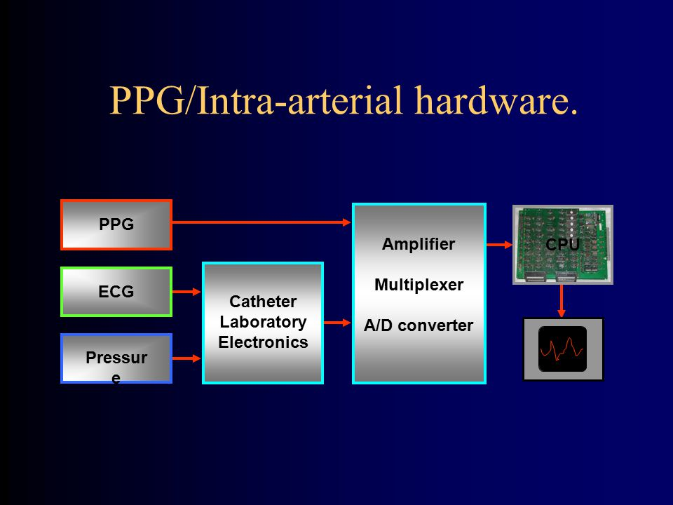 PPG/Intra-arterial hardware.