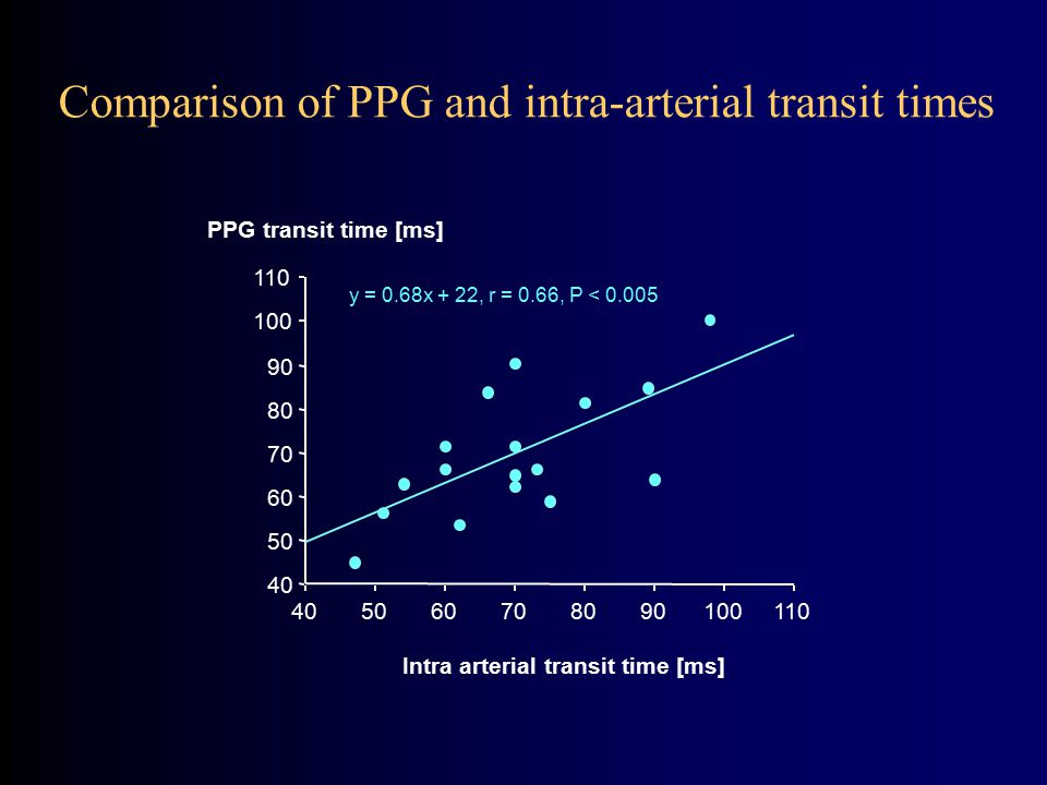 Comparison of PPG and intra-arterial transit times