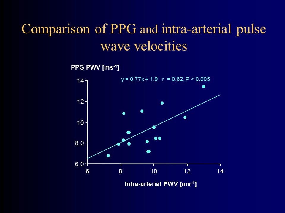 Comparison of PPG and intra-arterial pulse wave velocities