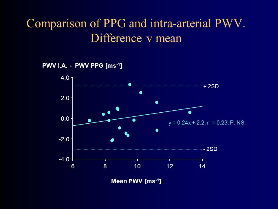 Comparison of PPG and intra-arterial PWV. Difference v mean