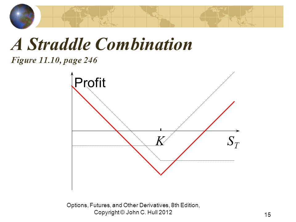 A Straddle Combination Figure 11.10, page 246